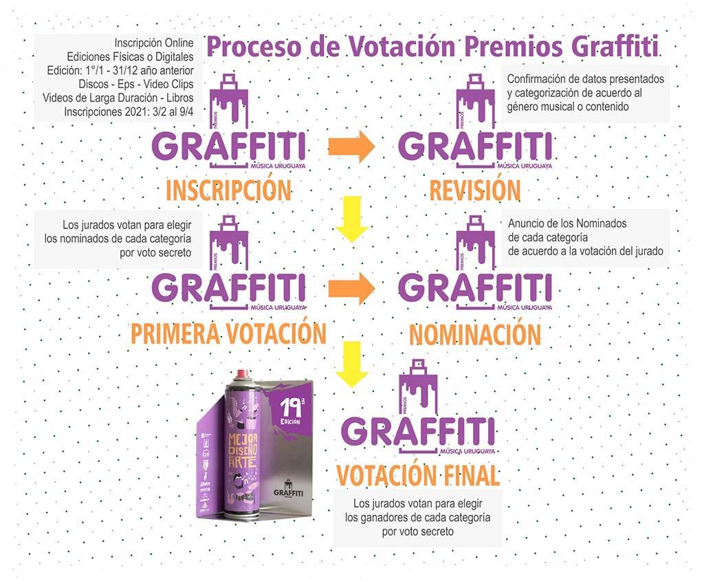 Premios Graffiti 2021